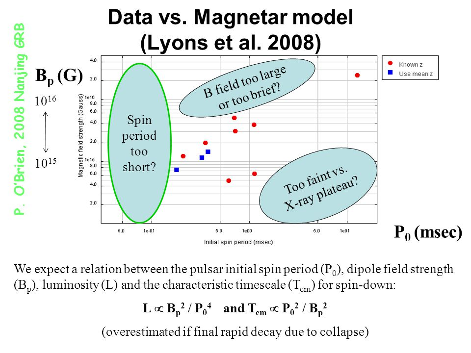 Data vs. Magnetar model (Lyons et al.