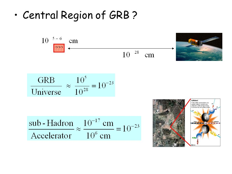 Central Region of GRB