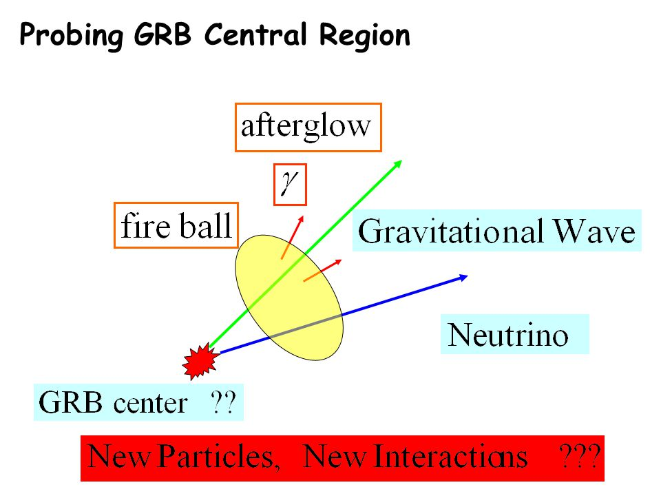 Probing GRB Central Region