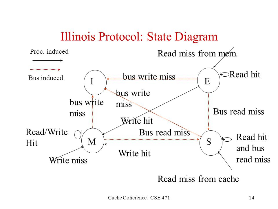 Cache Coherence. CSE Illinois Protocol: State Diagram IE SM Read miss from mem.