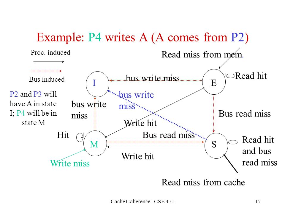 Cache Coherence. CSE Example: P4 writes A (A comes from P2) IE SM Read miss from mem.