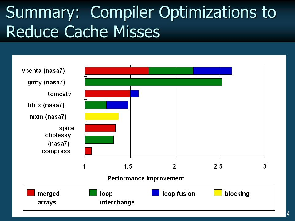 14 Summary: Compiler Optimizations to Reduce Cache Misses