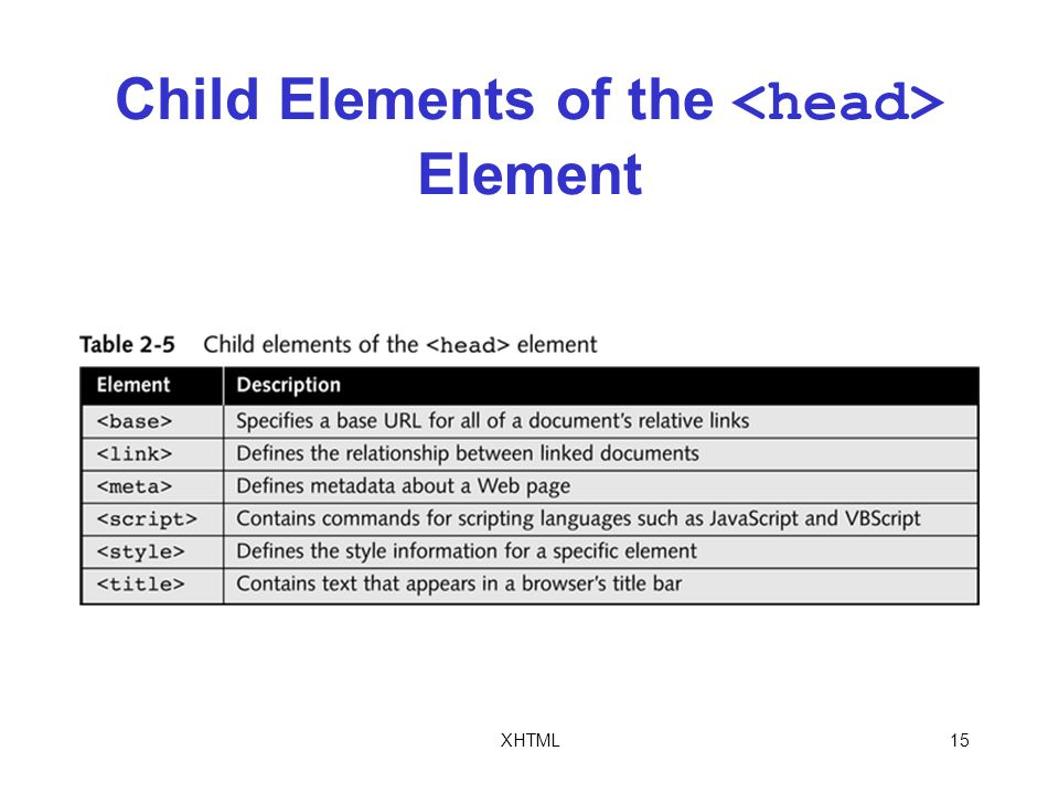 XHTML15 Child Elements of the Element