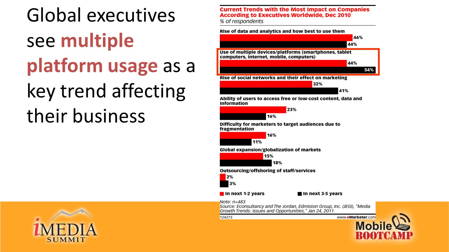 Global executives see multiple platform usage as a key trend affecting their business