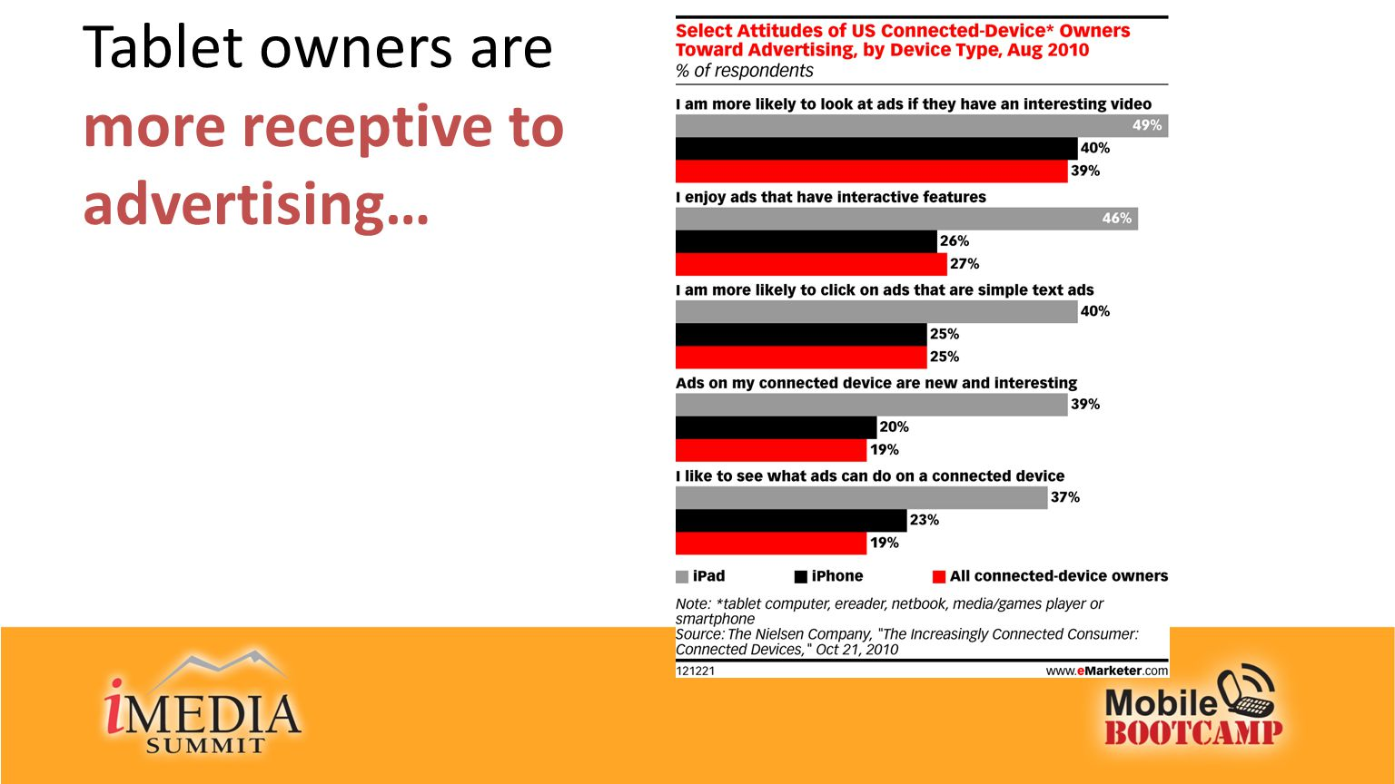 Tablet owners are more receptive to advertising…