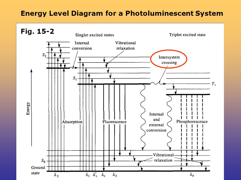 Energy Level Diagram for a Photoluminescent System Fig. 15-2