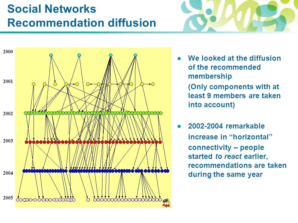 Social Networks Recommendation diffusion ●We looked at the diffusion of the recommended membership (Only components with at least 9 members are taken into account) ●2002-2004 remarkable increase in horizontal connectivity – people started to react earlier, recommendations are taken during the same year 2001 2000 2002 2003 2004 2005