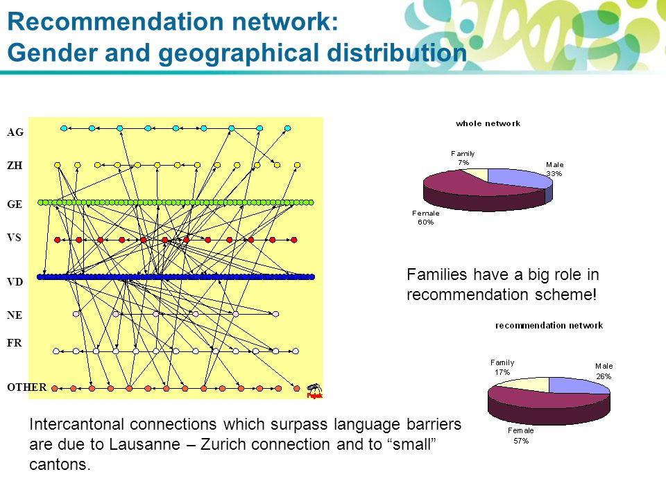 Recommendation network: Gender and geographical distribution Families have a big role in recommendation scheme.