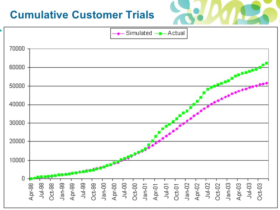 Cumulative Customer Trials