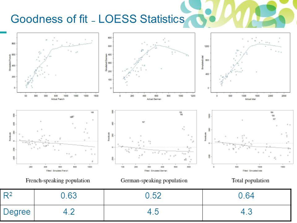 Goodness of fit – LOESS Statistics R2R2 0.630.520.64 Degree4.24.54.3