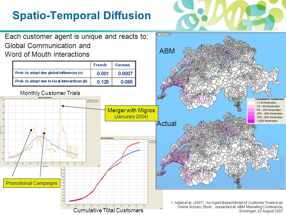 Spatio-Temporal Diffusion Each customer agent is unique and reacts to: Global Communication and Word of Mouth interactions Actual ABM Merger with Migros (Janurary 2004) Promotional Campaigns Monthly Customer Trials Cumulative Total Customers I.