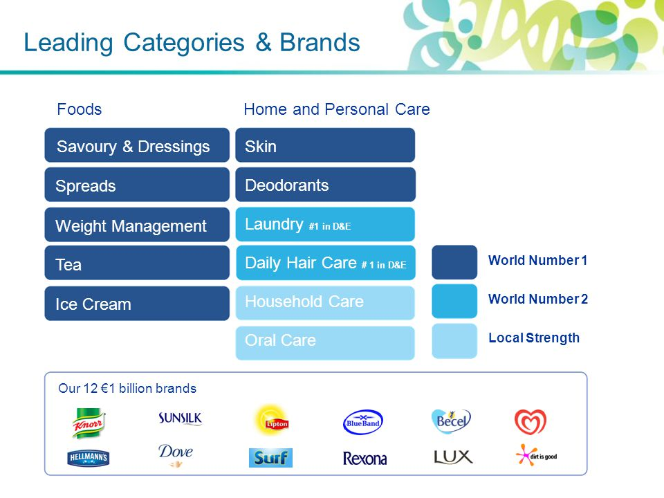 Leading Categories & Brands Foods Home and Personal Care World Number 1 World Number 2 Local Strength Savoury & Dressings Spreads Weight Management Tea Ice Cream Skin Deodorants Laundry #1 in D&E Daily Hair Care # 1 in D&E Household Care Oral Care Our 12 €1 billion brands