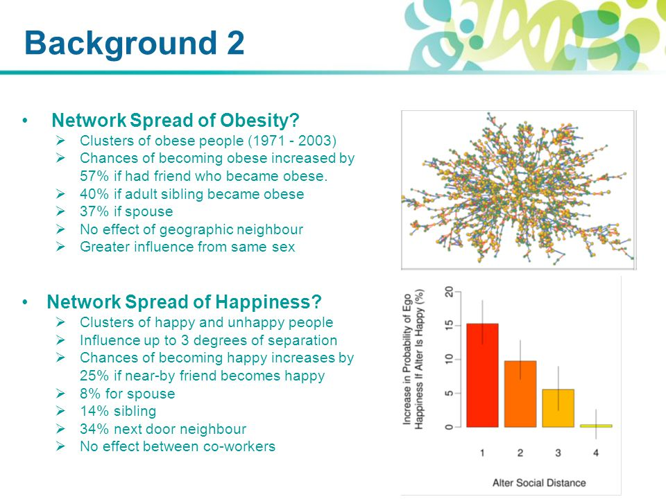 Background 2 Network Spread of Obesity.