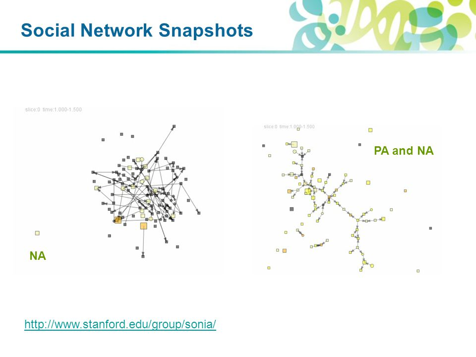 Social Network Snapshots NA PA and NA http://www.stanford.edu/group/sonia/
