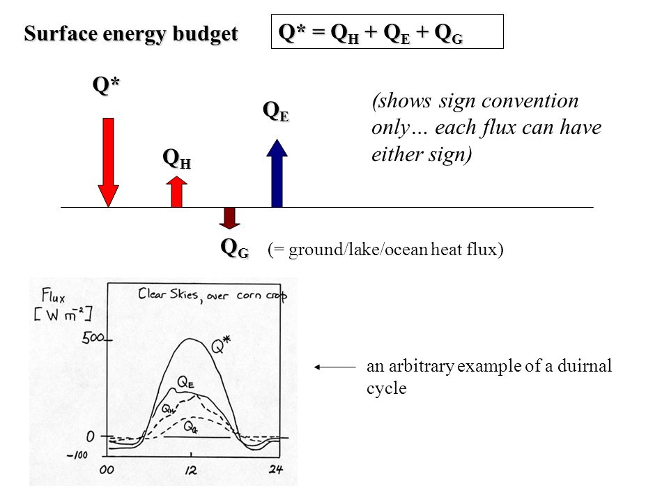 Surface energy budget Q* = Q H + Q E + Q G Q* QHQHQHQH QGQGQGQG QEQEQEQE (shows sign convention only… each flux can have either sign) (= ground/lake/ocean heat flux) an arbitrary example of a duirnal cycle