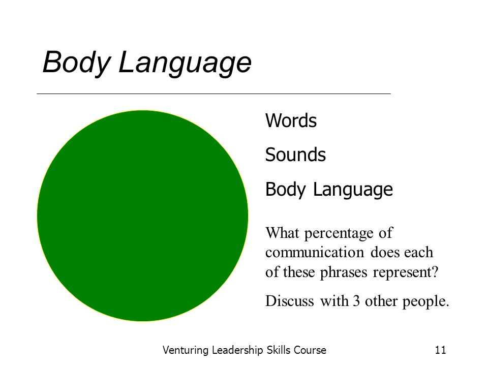 Venturing Leadership Skills Course11 Body Language Words Sounds Body Language What percentage of communication does each of these phrases represent.