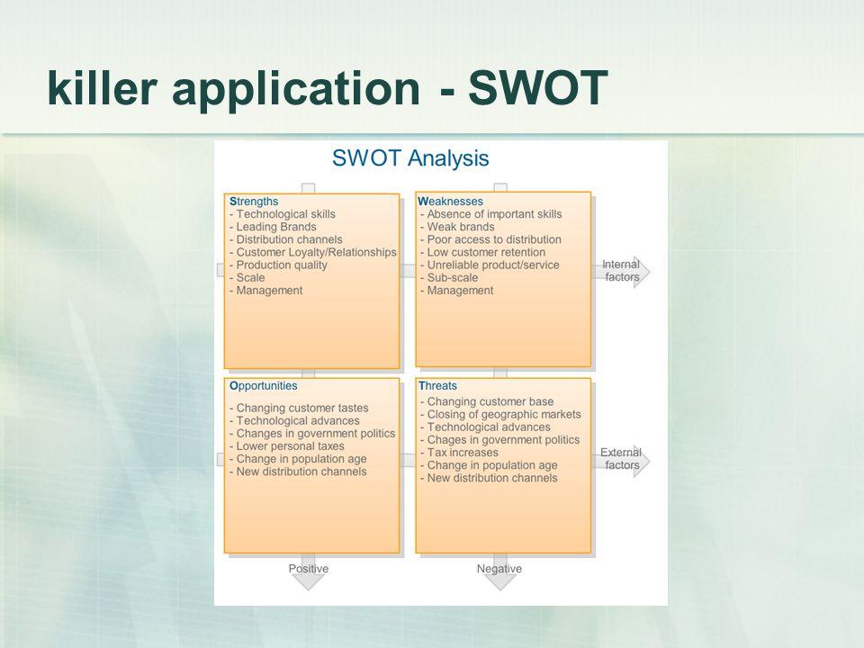killer application - SWOT