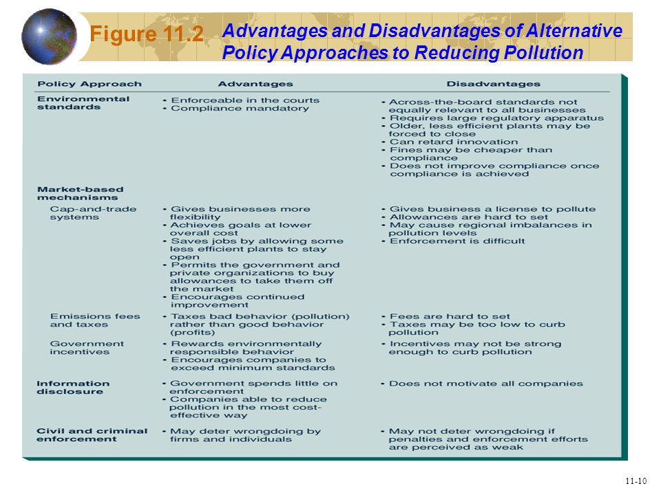 11-10 Advantages and Disadvantages of Alternative Policy Approaches to Reducing Pollution Figure 11.2