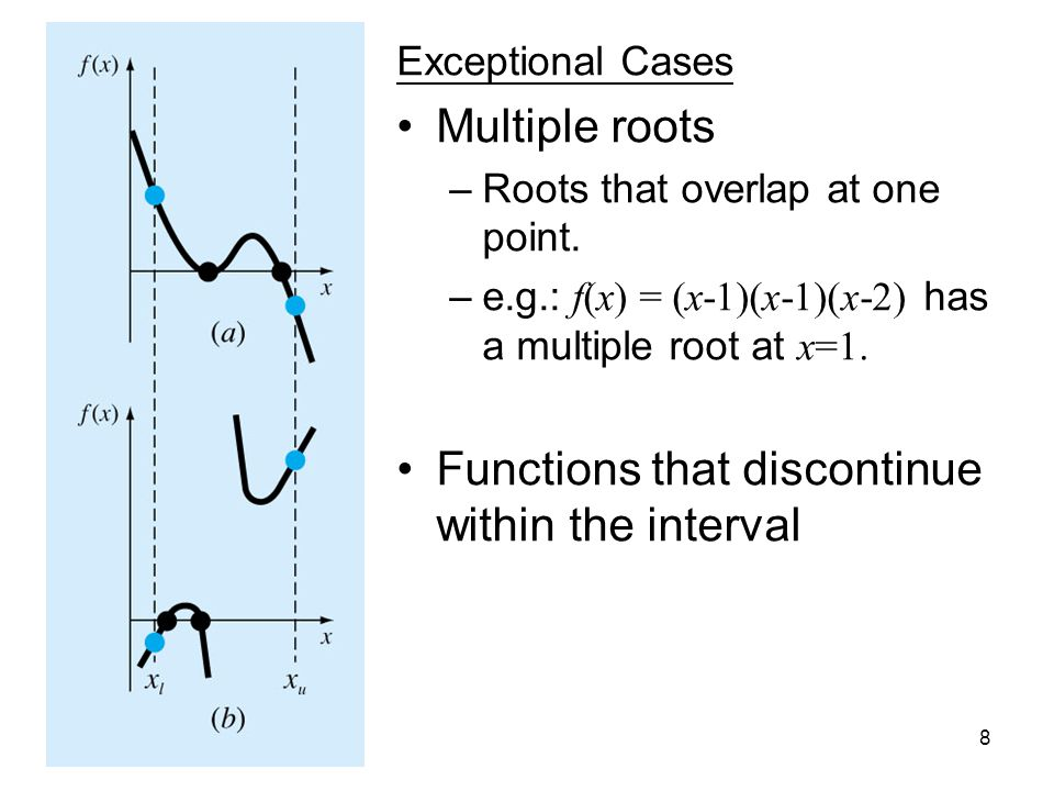 Second Term 05/068 Exceptional Cases Multiple roots –Roots that overlap at one point.