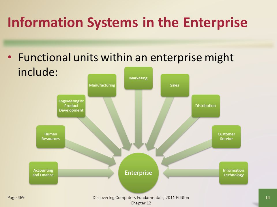 Information Systems in the Enterprise Functional units within an enterprise might include: Discovering Computers Fundamentals, 2011 Edition Chapter Page 469 Enterprise Accounting and Finance Human Resources Engineering or Product Development ManufacturingMarketingSalesDistribution Customer Service Information Technology