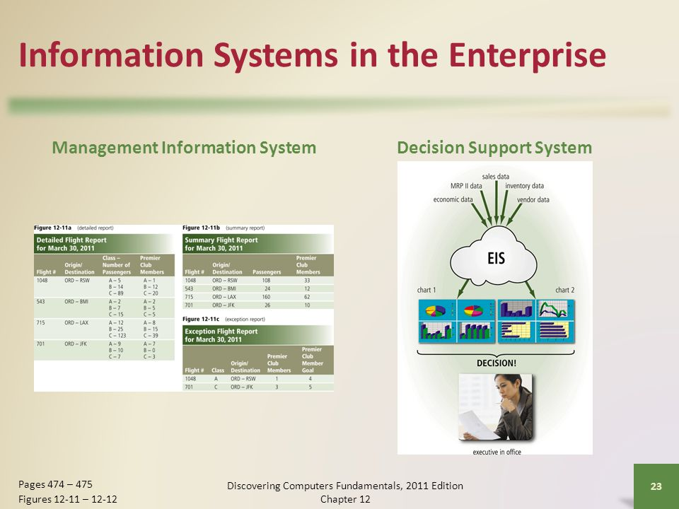 Information Systems in the Enterprise Management Information SystemDecision Support System Discovering Computers Fundamentals, 2011 Edition Chapter Pages 474 – 475 Figures – 12-12