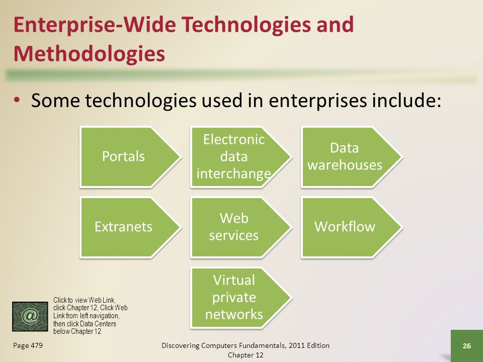 Enterprise-Wide Technologies and Methodologies Some technologies used in enterprises include: Discovering Computers Fundamentals, 2011 Edition Chapter Page 479 Portals Electronic data interchange Data warehouses Extranets Web services Workflow Virtual private networks Click to view Web Link, click Chapter 12, Click Web Link from left navigation, then click Data Centers below Chapter 12