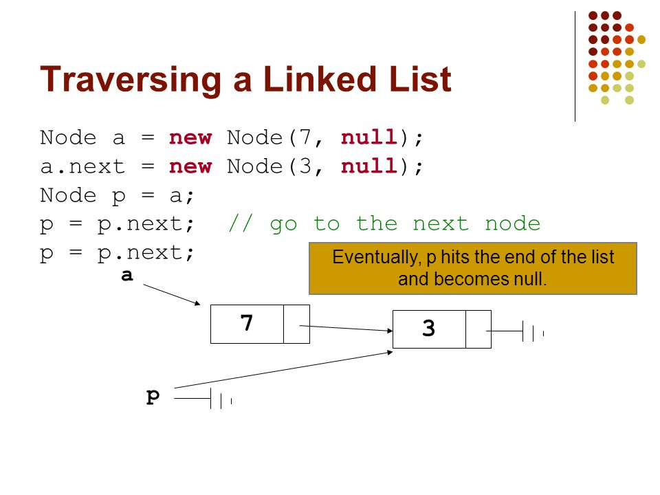 Traversing a Linked List Node a = new Node(7, null); a.next = new Node(3, null); Node p = a; p = p.next; // go to the next node p = p.next; a 7 3 Eventually, p hits the end of the list and becomes null.