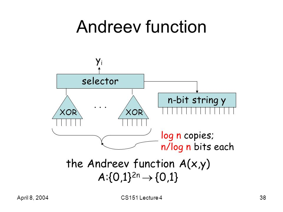 April 8, 2004CS151 Lecture 438 Andreev function selector yiyi n-bit string y XOR...