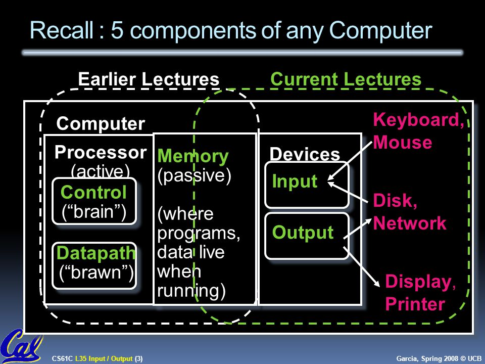 CS61C L35 Input / Output (3) Garcia, Spring 2008 © UCB Recall : 5 components of any Computer Processor (active) Computer Control ( brain ) Datapath ( brawn ) Memory (passive) (where programs, data live when running) Devices Input Output Keyboard, Mouse Display, Printer Disk, Network Earlier LecturesCurrent Lectures