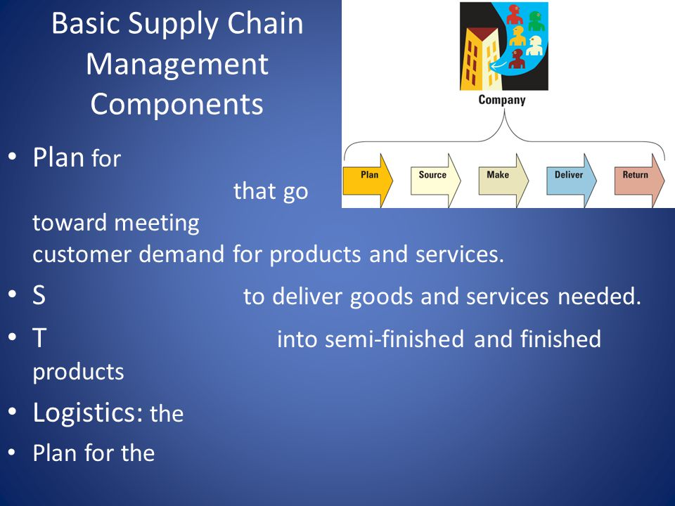 Basic Supply Chain Management Components Plan for that go toward meeting customer demand for products and services.