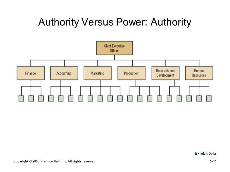 Copyright © 2005 Prentice Hall, Inc. All rights reserved.5–11 Authority Versus Power: Authority Exhibit 5.4a