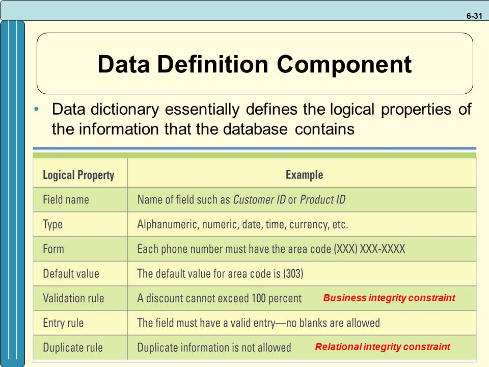 6-31 Data Definition Component Data dictionary essentially defines the logical properties of the information that the database contains Business integrity constraint Relational integrity constraint