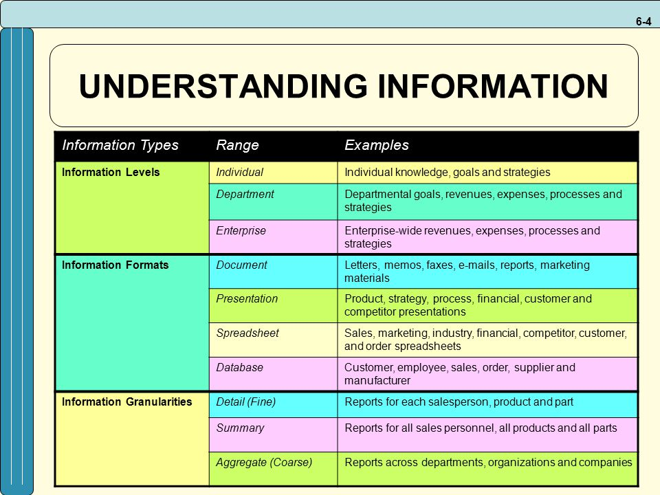 6-4 UNDERSTANDING INFORMATION Information TypesRangeExamples Information LevelsIndividualIndividual knowledge, goals and strategies DepartmentDepartmental goals, revenues, expenses, processes and strategies EnterpriseEnterprise-wide revenues, expenses, processes and strategies Information FormatsDocumentLetters, memos, faxes, e-mails, reports, marketing materials PresentationProduct, strategy, process, financial, customer and competitor presentations SpreadsheetSales, marketing, industry, financial, competitor, customer, and order spreadsheets DatabaseCustomer, employee, sales, order, supplier and manufacturer Information GranularitiesDetail (Fine)Reports for each salesperson, product and part SummaryReports for all sales personnel, all products and all parts Aggregate (Coarse)Reports across departments, organizations and companies