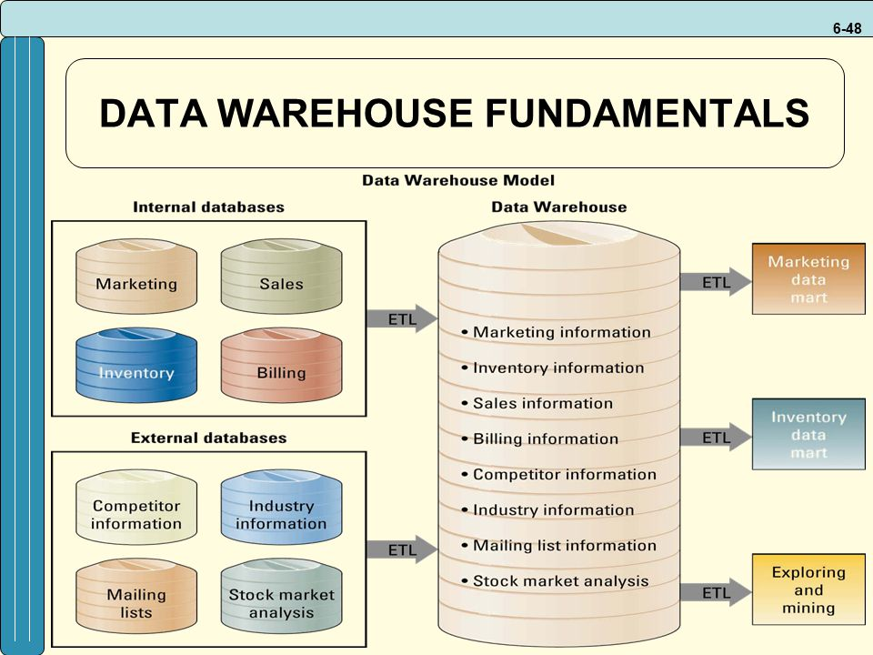 6-48 DATA WAREHOUSE FUNDAMENTALS