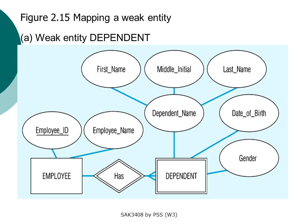 SAK3408 by PSS (W3) Figure 2.15 M apping a weak entity (a) Weak entity DEPENDENT