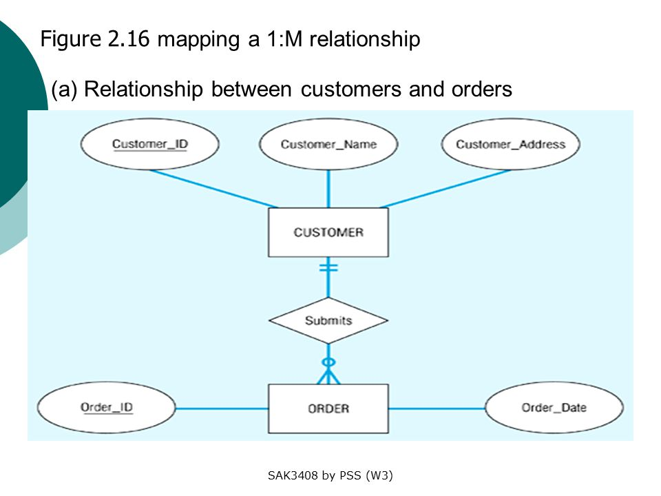 SAK3408 by PSS (W3) Figure 2.16 mapping a 1:M relationship (a) Relationship between customers and orders