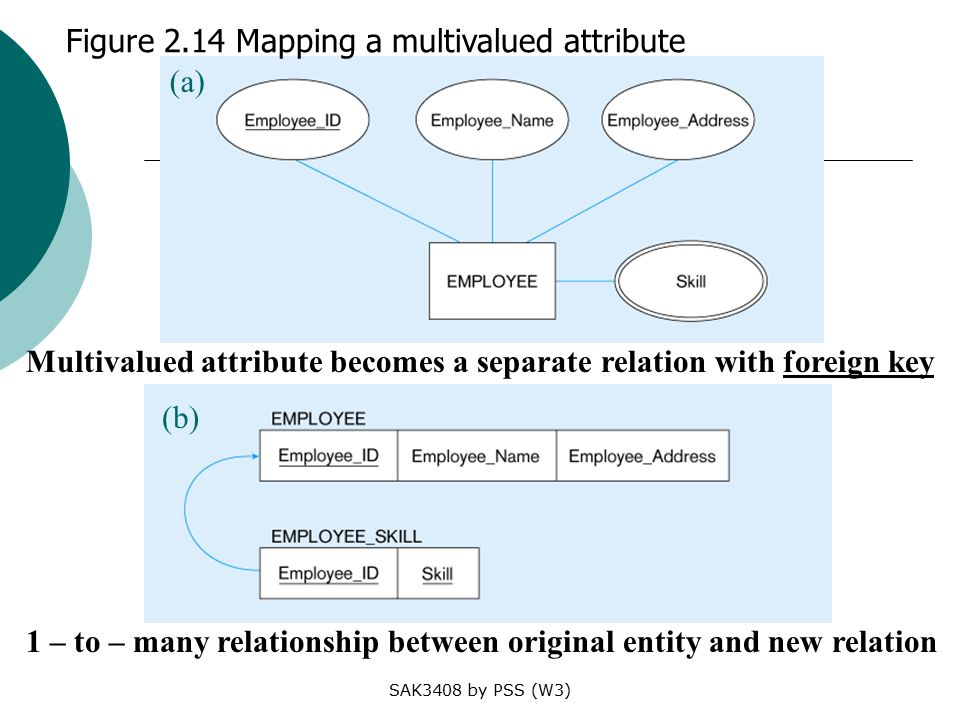 SAK3408 by PSS (W3) Figure 2.14 Mapping a multivalued attribute 1 – to – many relationship between original entity and new relation (a) Multivalued attribute becomes a separate relation with foreign key (b)