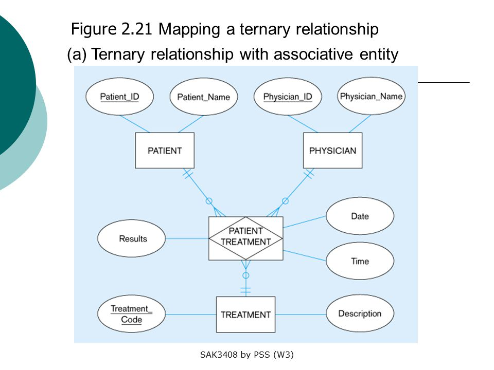 SAK3408 by PSS (W3) Figure 2.21 Mapping a ternary relationship (a) Ternary relationship with associative entity