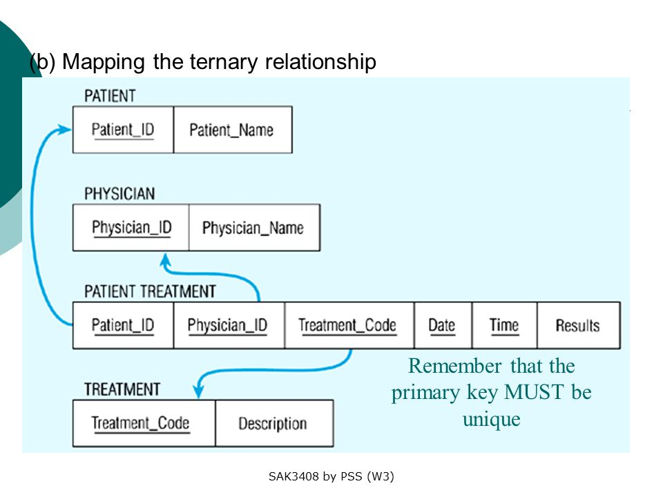 SAK3408 by PSS (W3) (b) Mapping the ternary relationship Remember that the primary key MUST be unique