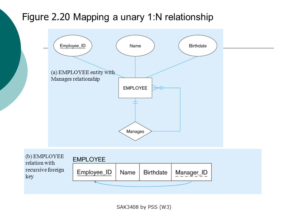 SAK3408 by PSS (W3) Figure 2.20 Mapping a unary 1:N relationship (a) EMPLOYEE entity with Manages relationship (b) EMPLOYEE relation with recursive foreign key