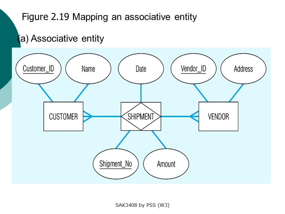 SAK3408 by PSS (W3) Figure 2.19 Mapping an associative entity (a) Associative entity