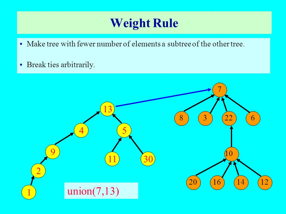 Height Rule Make tree with smaller height a subtree of the other tree.
