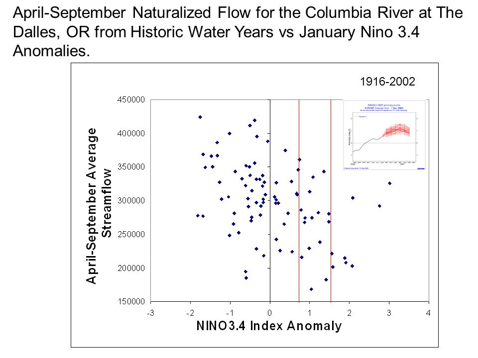 April-September Naturalized Flow for the Columbia River at The Dalles, OR from Historic Water Years vs January Nino 3.4 Anomalies.