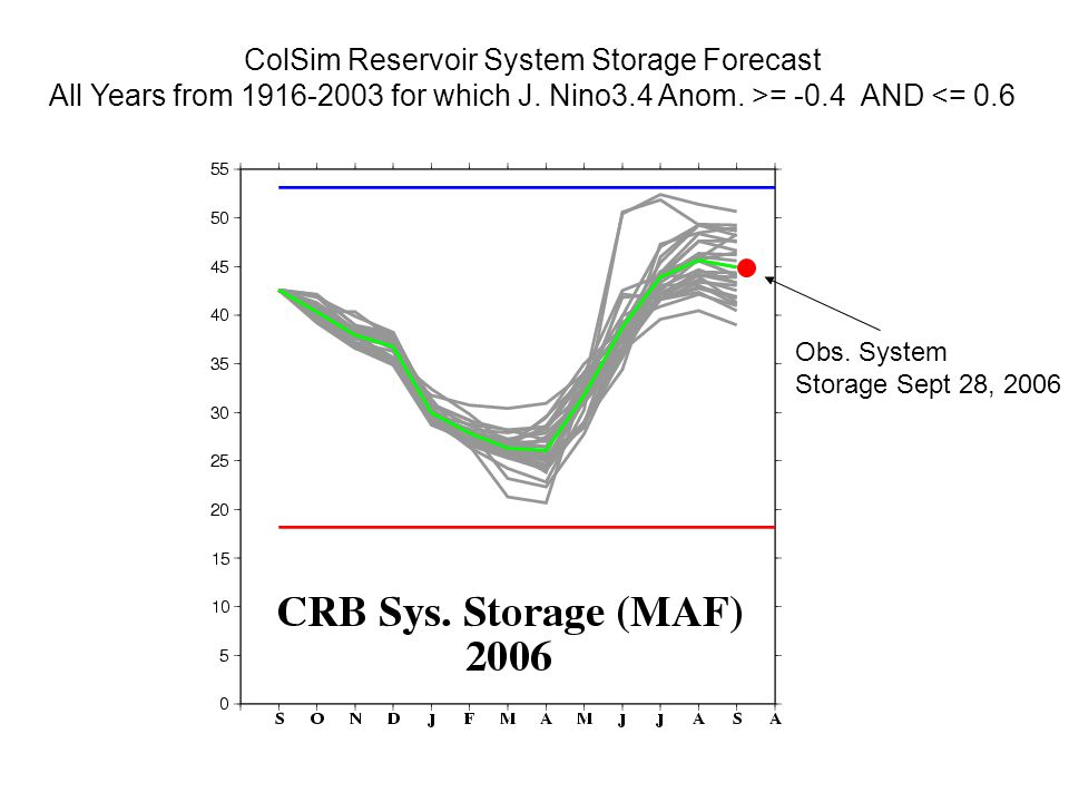 ColSim Reservoir System Storage Forecast All Years from for which J.