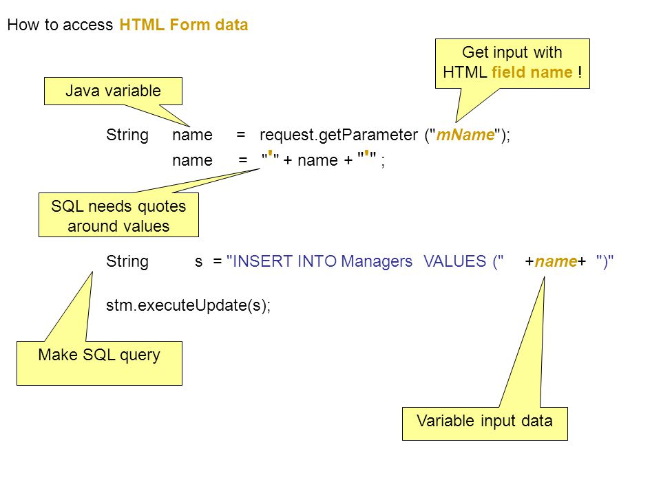 How to access HTML Form data String name = request.getParameter ( mName ); name = + name + ; String s = INSERT INTO Managers VALUES ( stm.executeUpdate(s); Get input with HTML field name .