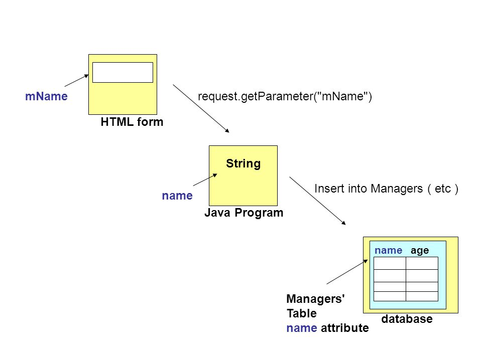 mName HTML form Java Program String name Insert into Managers ( etc )request.getParameter( mName ) database Managers Table name attribute nameage
