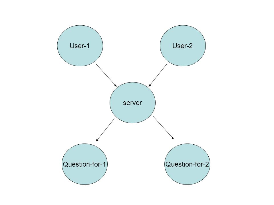 server User-1User-2 Question-for-1Question-for-2