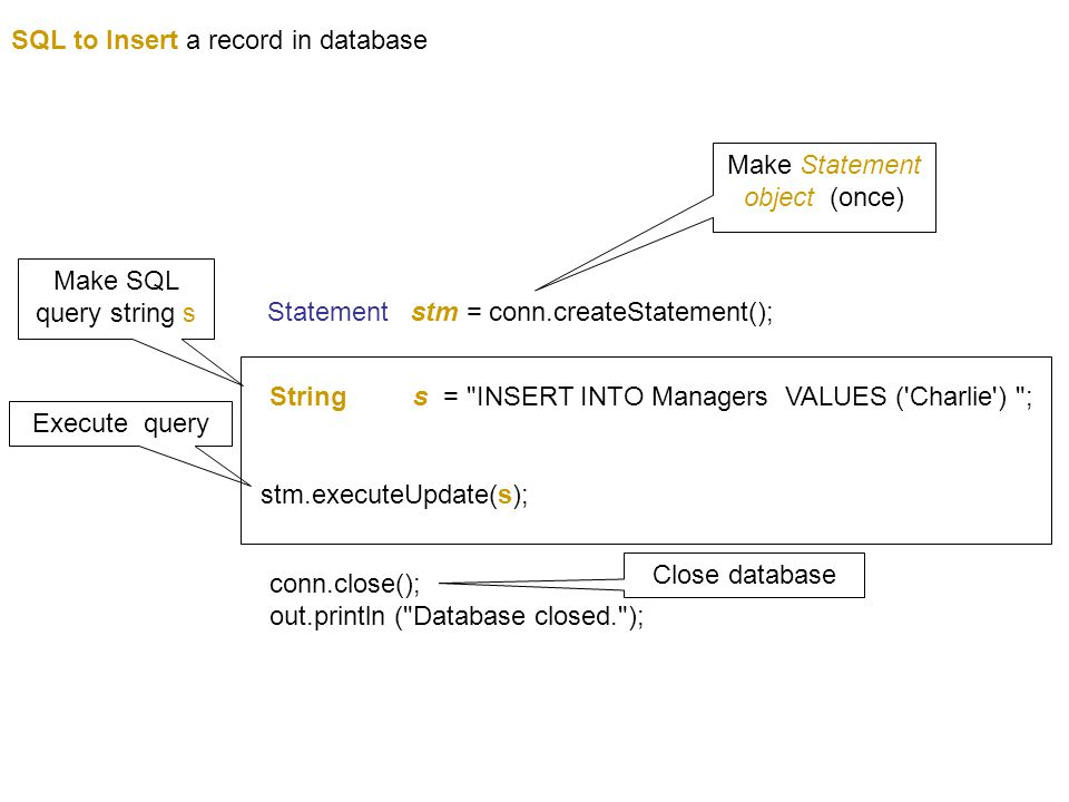 SQL to Insert a record in database conn.close(); out.println ( Database closed. ); Statement stm = conn.createStatement(); String s = INSERT INTO Managers VALUES ( Charlie ) ; Make Statement object (once) Make SQL query string s Execute query Close database stm.executeUpdate(s);