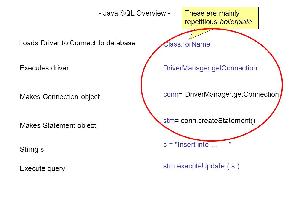 Loads Driver to Connect to database Executes driver Makes Connection object Makes Statement object String s Execute query - Java SQL Overview - These are mainly repetitious boilerplate.