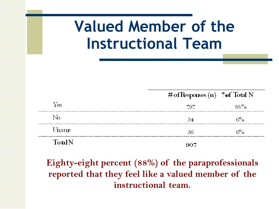 Valued Member of the Instructional Team Eighty-eight percent (88%) of the paraprofessionals reported that they feel like a valued member of the instructional team.